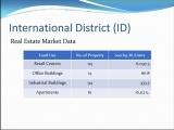 <h5>Real Estate Market Data</h5>