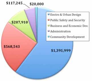 Budget2011